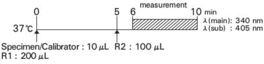 Aspartate Aminotransferase (AST) Standard Procedure