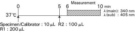 Alanine Aminotransferase (ALT) Standard Procedure