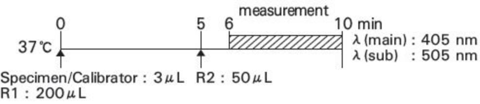 Alkaline Phosphatase (ALP) Standard Procedure