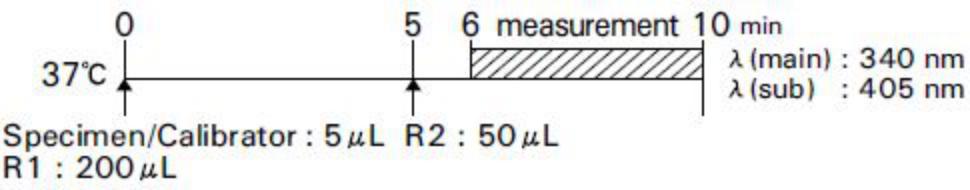 Lactate Dehydrogenase (LD) Standard Procedure