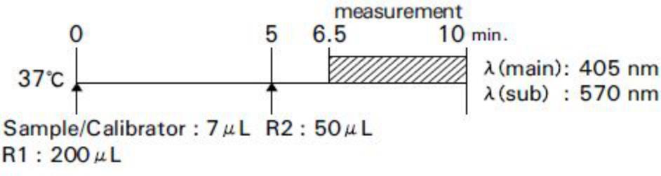 γ-glutamyl transpeptidase (γ-GT) Standard Procedure