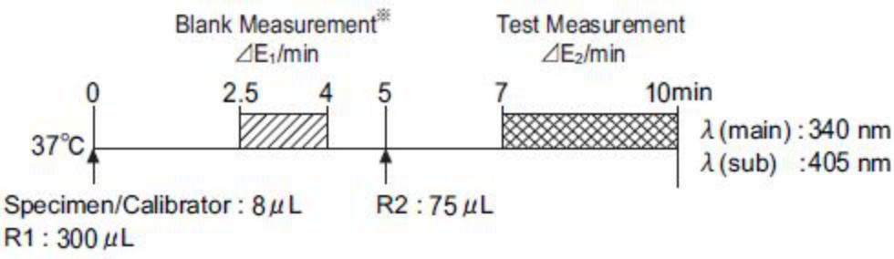 Creatine Phosphokinase (CPK) Standard Procedure