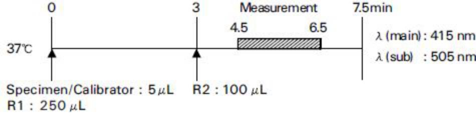 Amylase (AMY) Standard Procedure