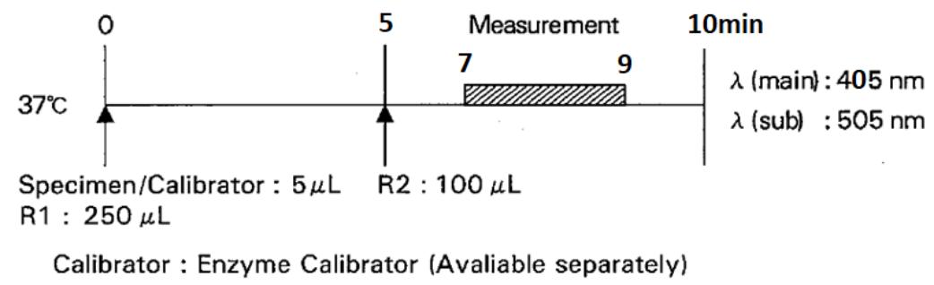 Pancreatic Amylase (P-AMY) Standard Procedure