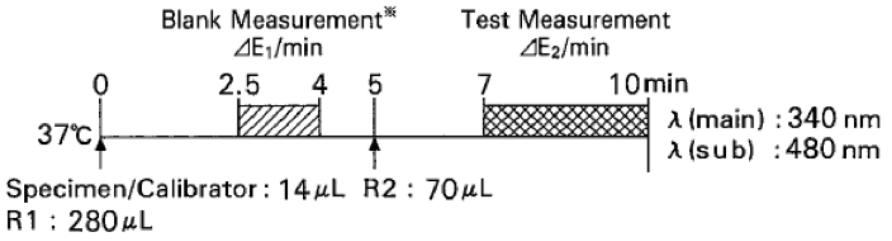 Creatine kinase MB (CK-MB) Standard Procedure
