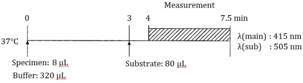 Leucine amino peptidase (LAP) Standard Procedure