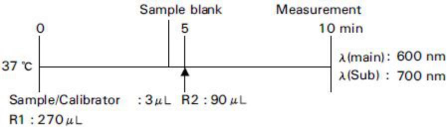 Triglycerides (TG) Standard Procedure
