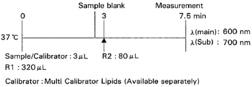 Phospholipids (PL) Standard Procedure
