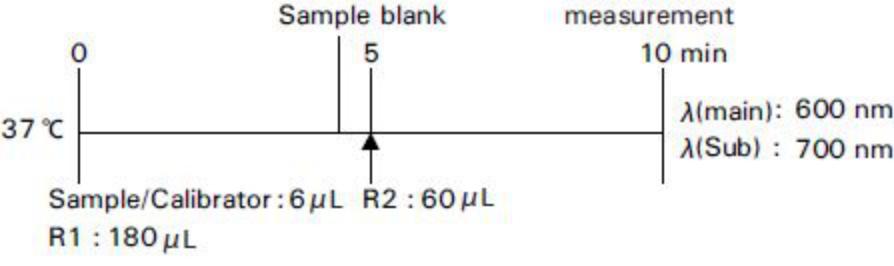 Creatinine (CRE) Standard Procedure