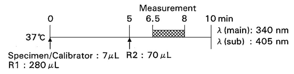 Urea Nitrogen (UN) Standard Procedure