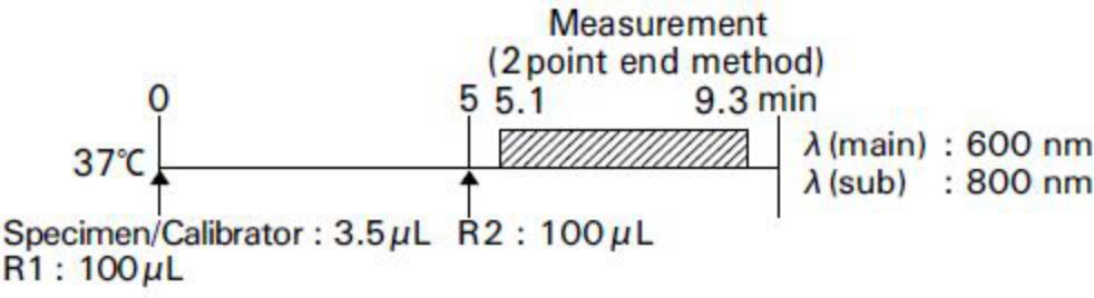 C-Reactive Protein (CRP) Standard Procedure