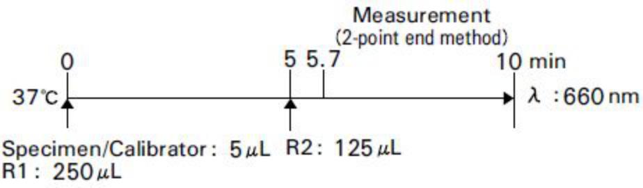 Rheumatoid Factor (RF) Standard Procedure