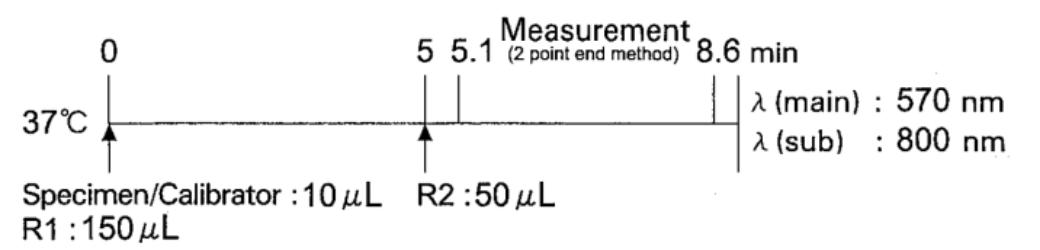 Ferritin Standard Procedure