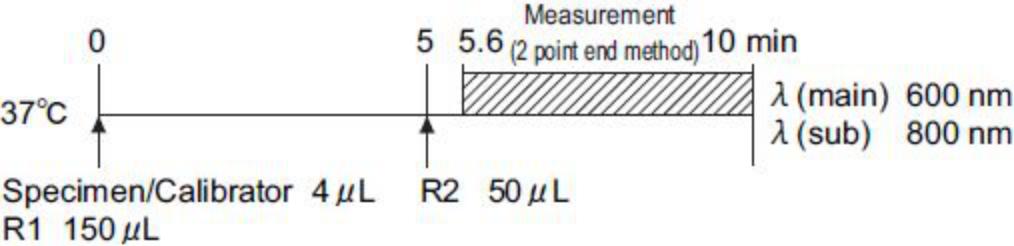 Pepsinogen I (PG I) Standard Procedure
