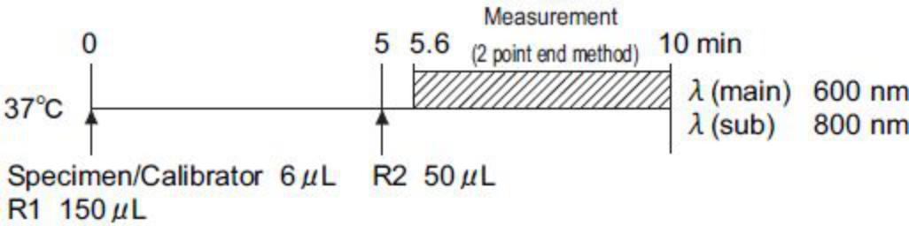 Pepsinogen II (PG II) Standard Procedure