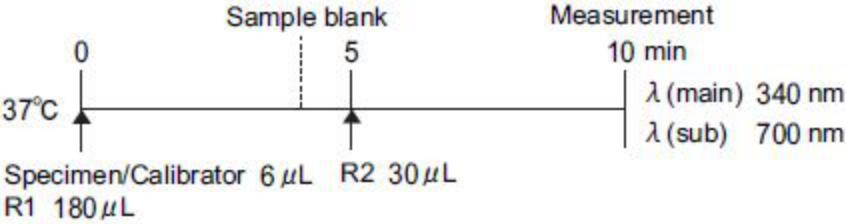Microalbumin (μAlb) Standard Procedure