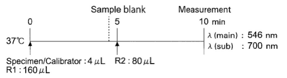 Total Protein Standard Procedure