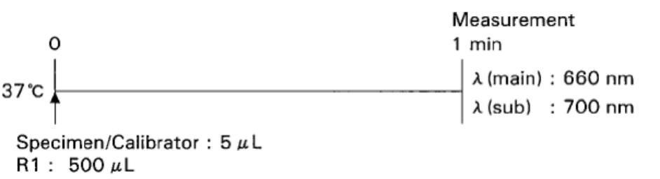 Albumin Standard Procedure
