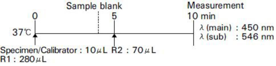 Total Bilirubin (T-Bil) Standard Procedure