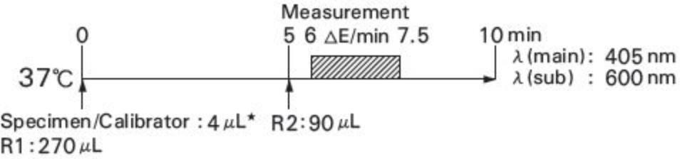 3-hydroxybutyrate (3-HB) Standard Procedure