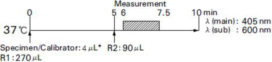 Total Ketone Bodies (T-KB) Standard Procedure
