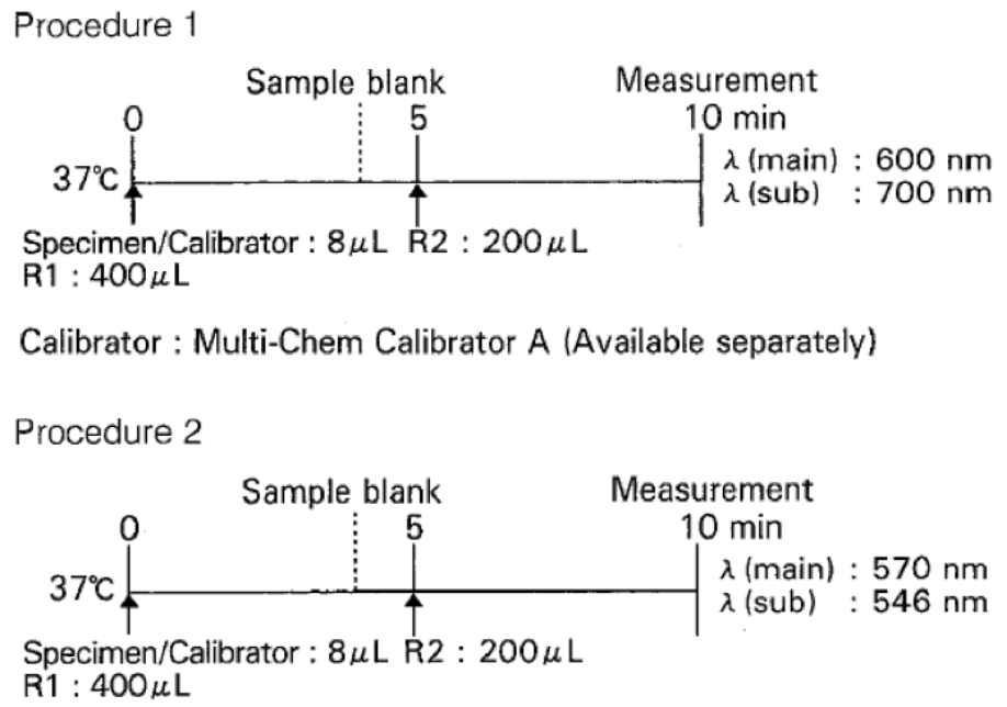 Calcium (Ca) Standard Procedure
