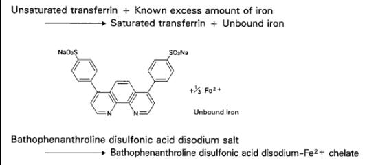 Unsaturated Iron Binding Capacity (UIBC) Principle of the Method