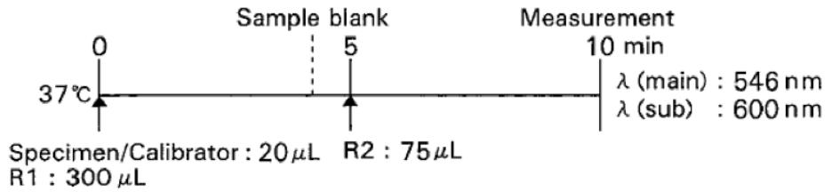 Unsaturated Iron Binding Capacity (UIBC) Standard Procedure