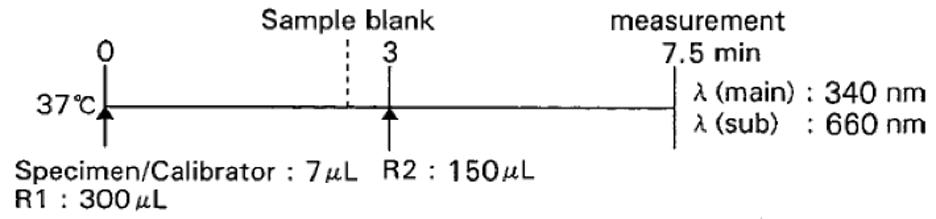 Inorganic Phosphorus (IP) Standard Procedure