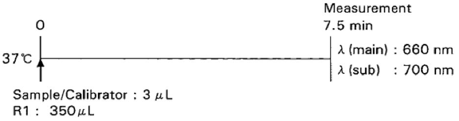 Magnesium (Mg) Standard Procedure