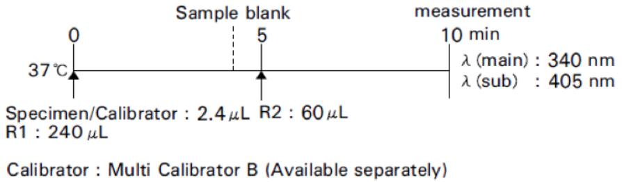 Glucose (Glu) Standard Procedure